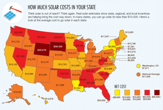 How Much Solar Costs In Your State