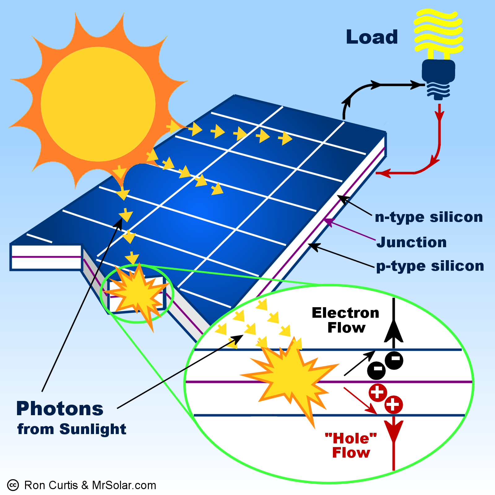 Solar Photovoltaic Power System Diagram