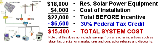 Example of solar system cost when factoring in the U.S. 30% federal tax credit