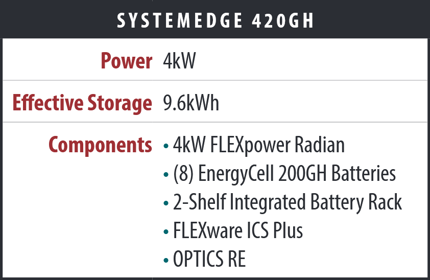 SystemEdge SE-420GH 4kW Townhouse Series Power System