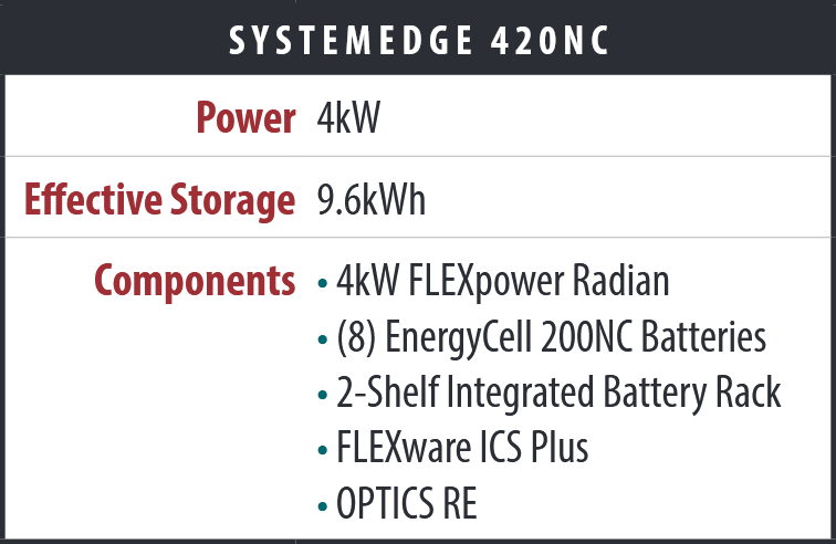 SystemEdge SE-420NC 4kW Power System features