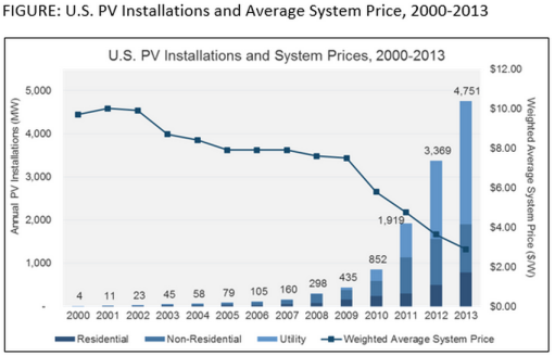 US PV Installations and Average System Cost 2000-2013