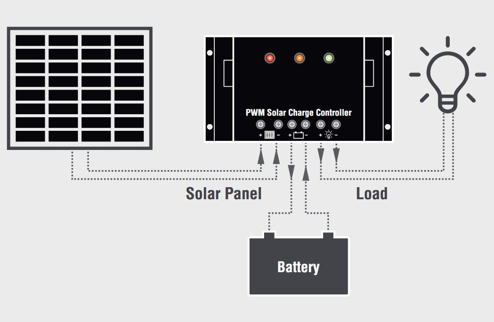 Diagram of where a PWM charge controller is located in a solar power system.
