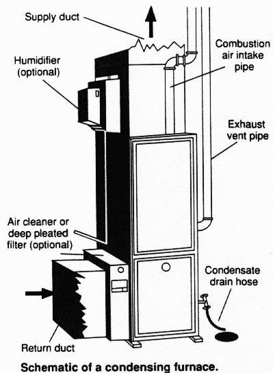 Schematic of a condensing furnace