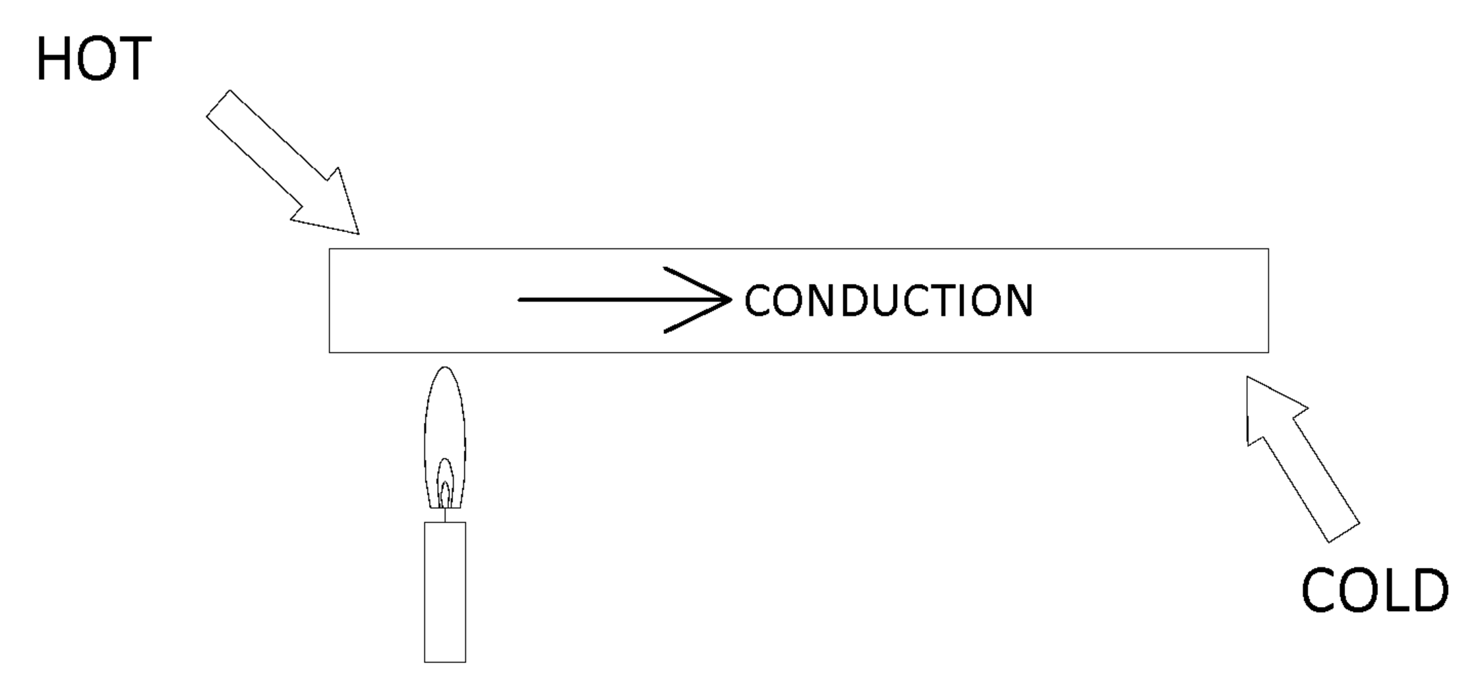 Example of Conduction Heat