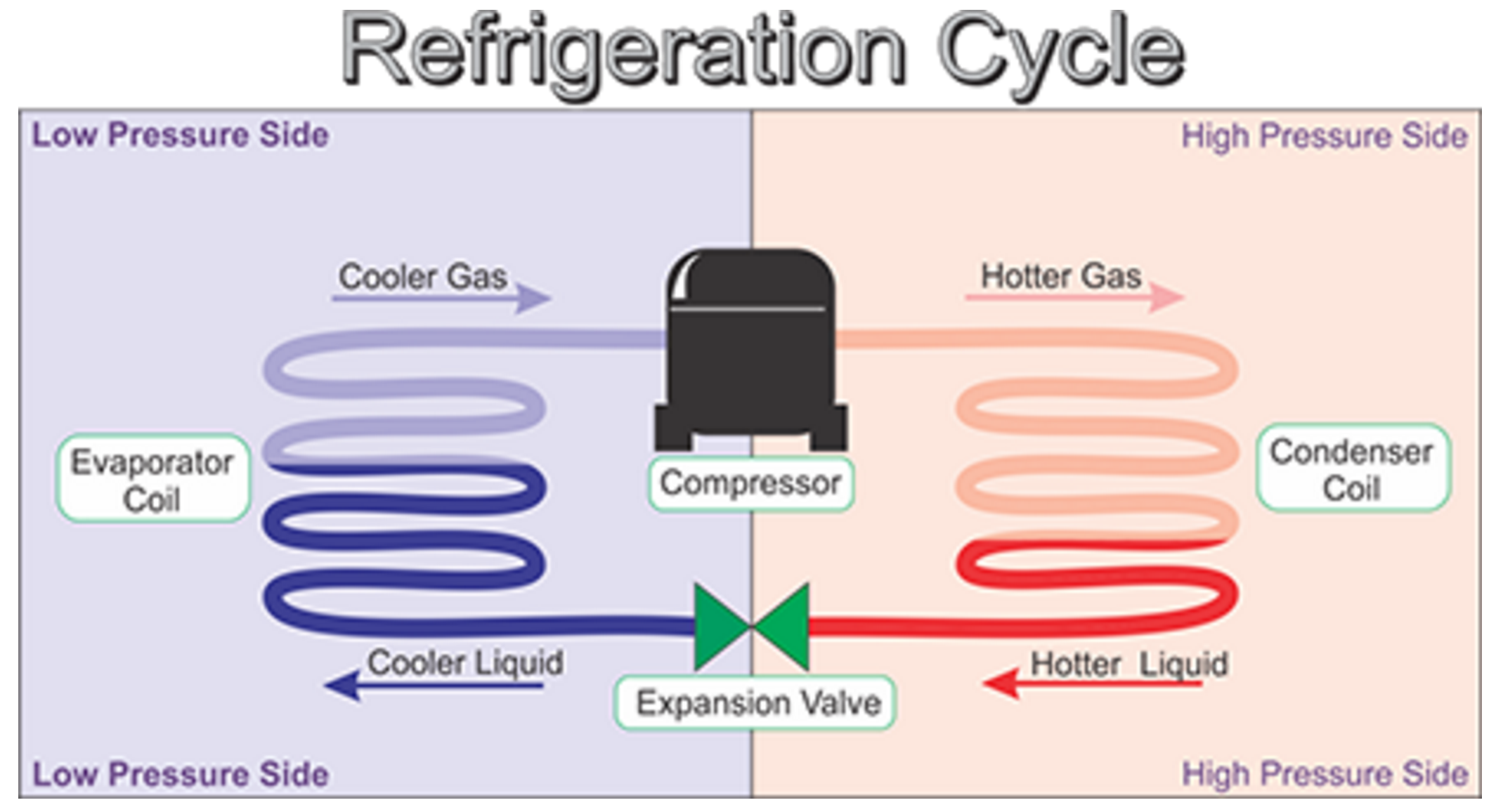 Diagram of Refrigeration Cycle
