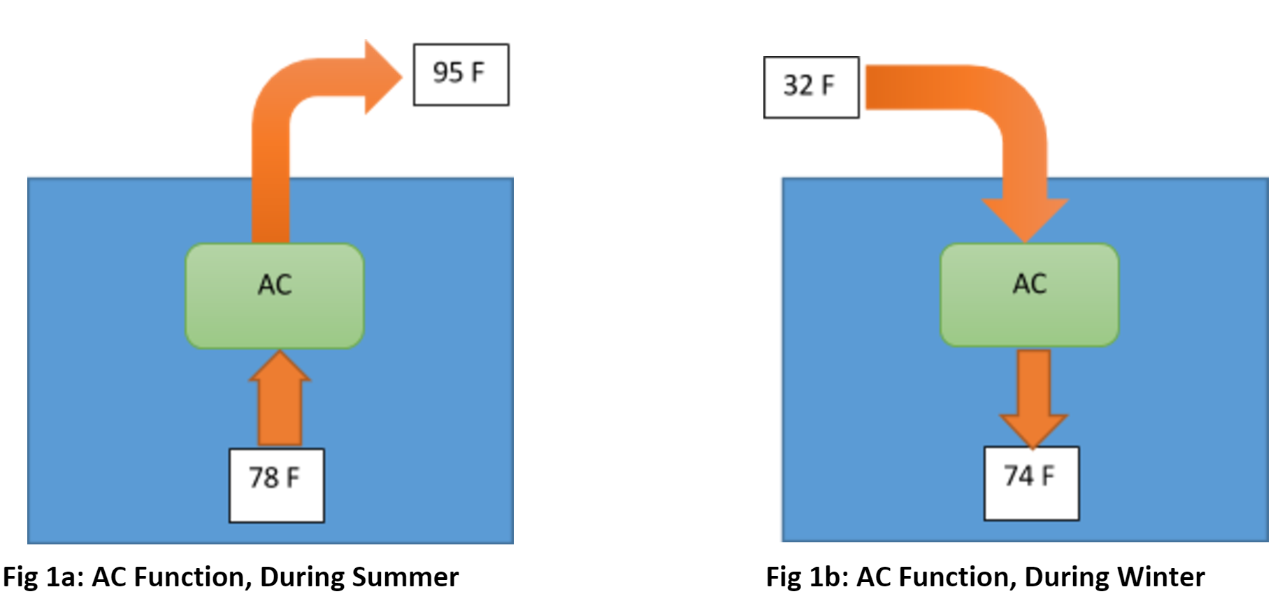 AC function during summer and winter