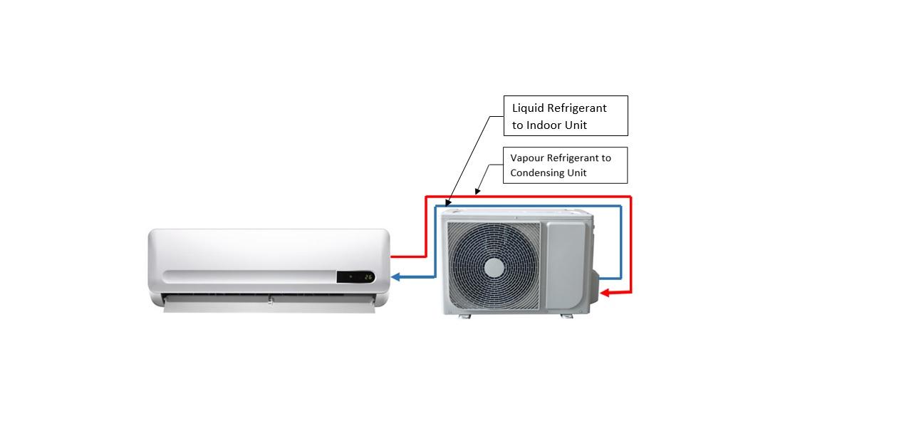 Split Air Conditioner, Indoor unit (Left), Outdoor unit (Right)