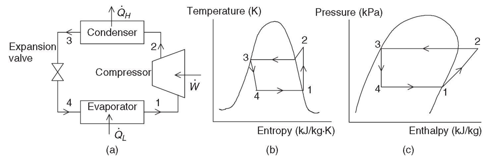 Figure 1: (a) A basic vapor-compression refrigeration system, (b) its T-s diagram, and (c) its log P-h