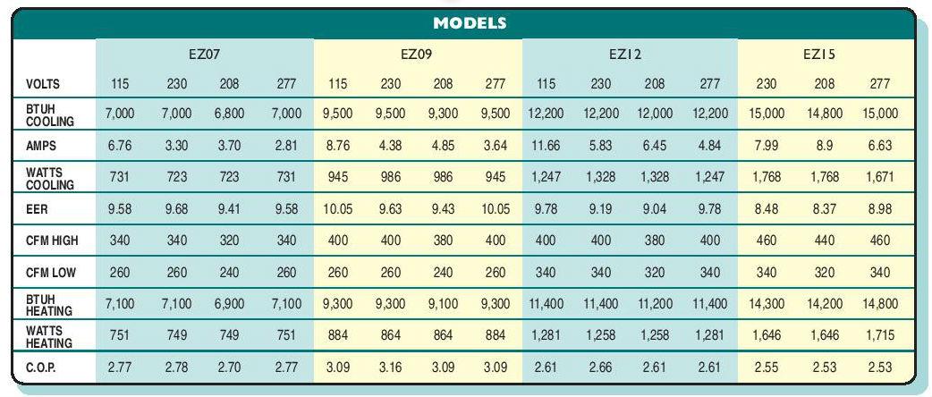 islandaire-ez-41-models.jpg