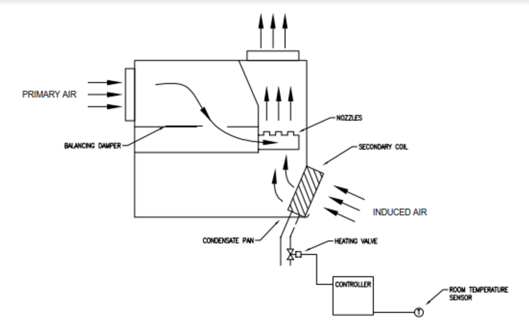 An Introduction To Induction Systems Hvac Brain Climatrol Furnace Wiring Diagram Figure 3 Perimeter Terminal