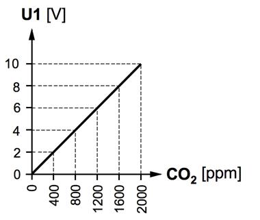 qpa2000 co2 diagram