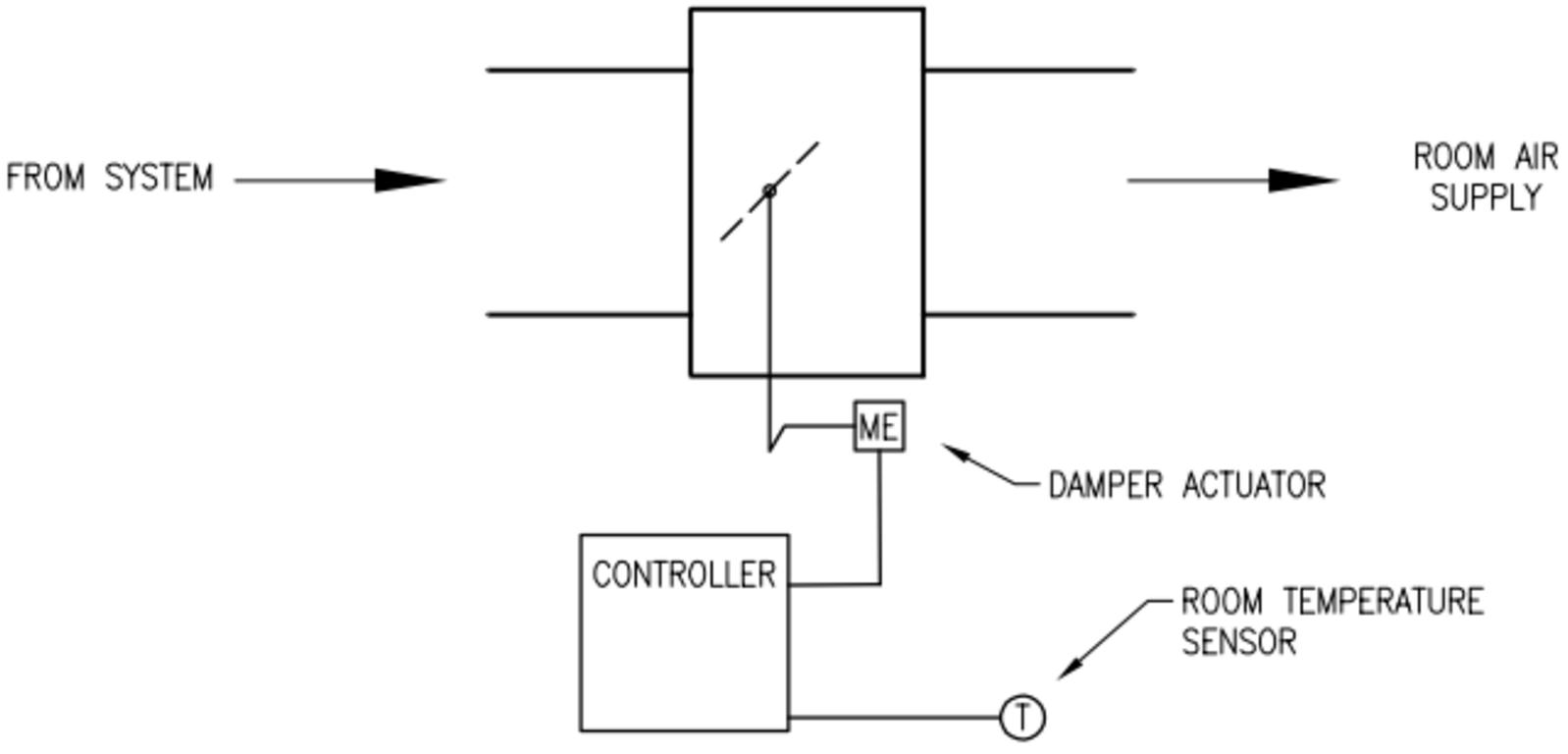 vav airflow diagram illustration of wiring diagram \u2022 rh  davisfamilyreunion us at what is the