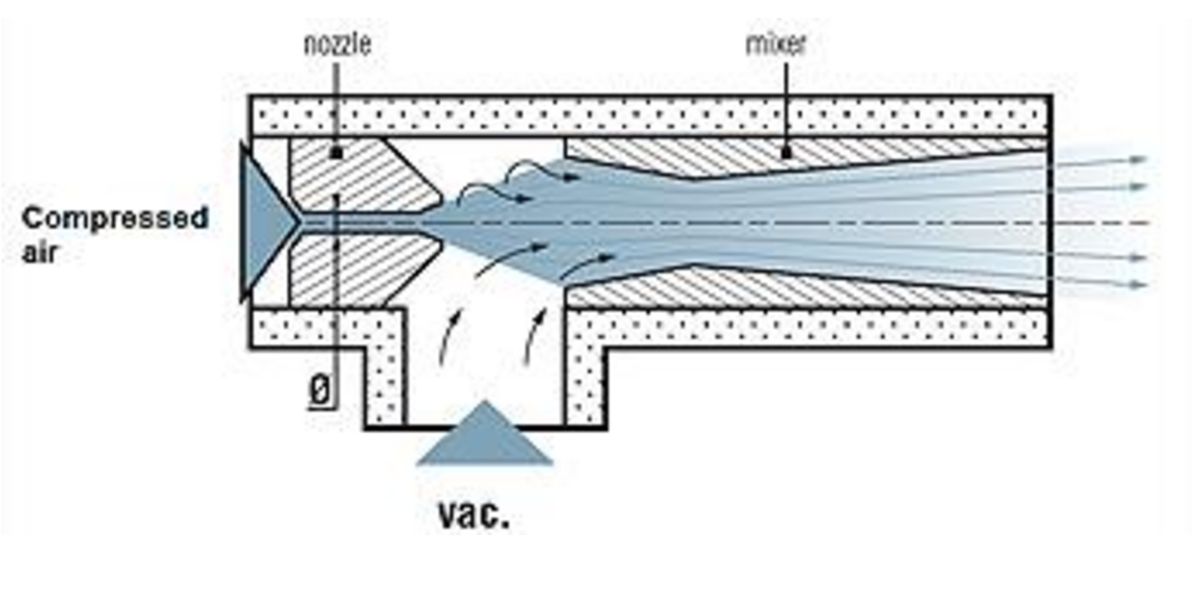 Venturi Blower Systems : An introduction to induction systems hvac brain