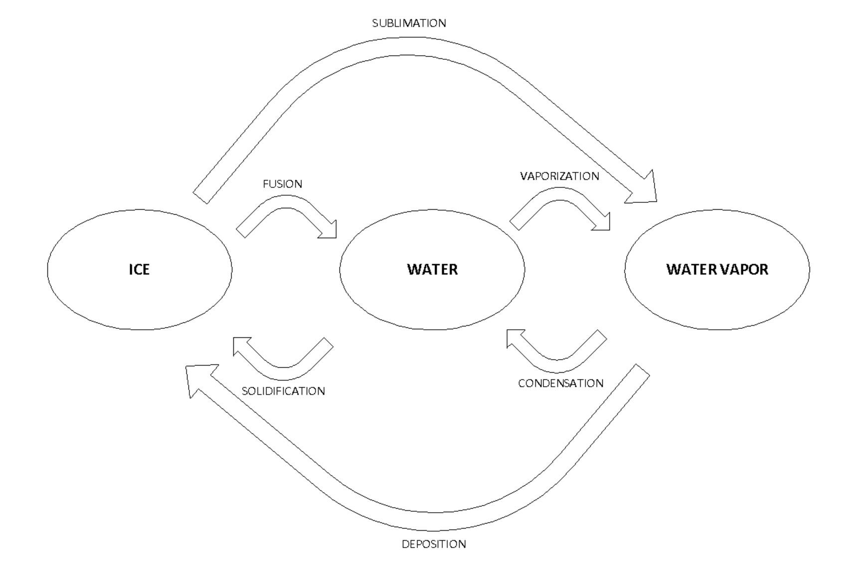 Different states of water