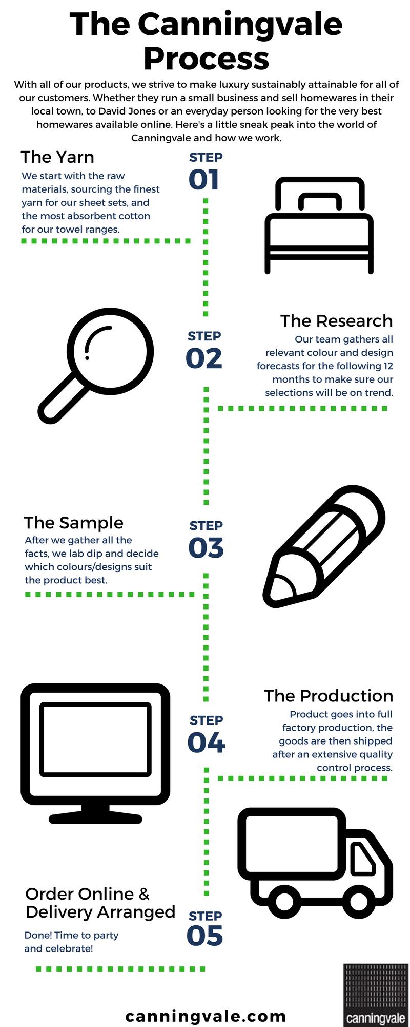 canningvale-design-process-1.png