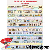 History of the Jewish People Timeline Poster