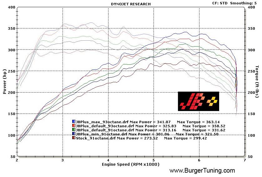 Bms Jb Burger Motorsports Jb Tune Bmw 135i 335i Tune